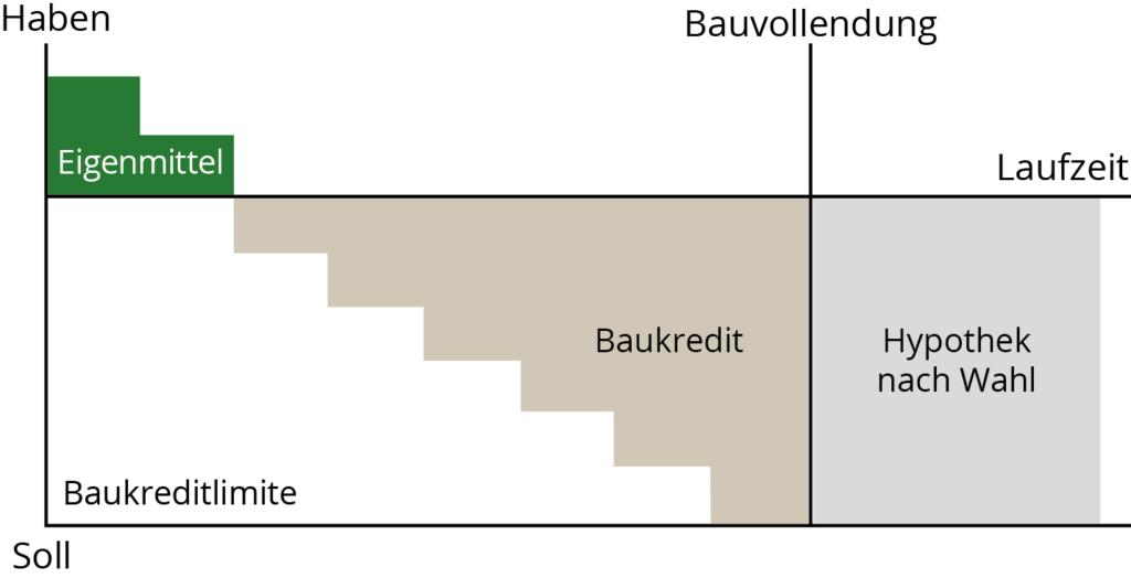 zlb_baukredit