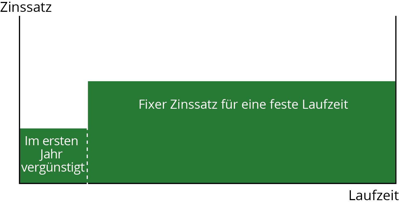 zlb_starthypothek